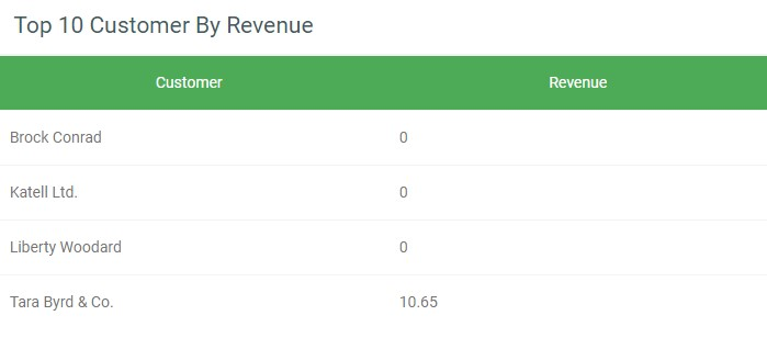 top 10 customer by revenue